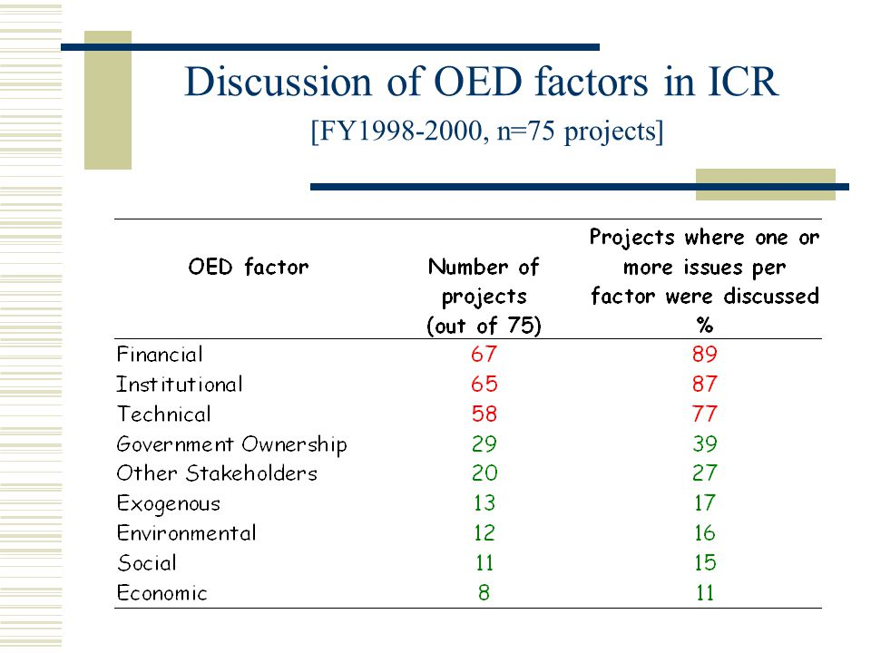 Discussion of OED factors in ICR [FY1998-2000, n=75 projects]